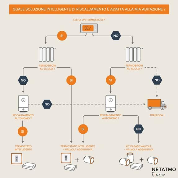 Il Termostato Per Smartphone E Le Valvole Smart Per Termosifoni Sono La  Soluzione Più Facile E Intelligente Per Permettere Di Avere Un Comfort  Ottimale E ...